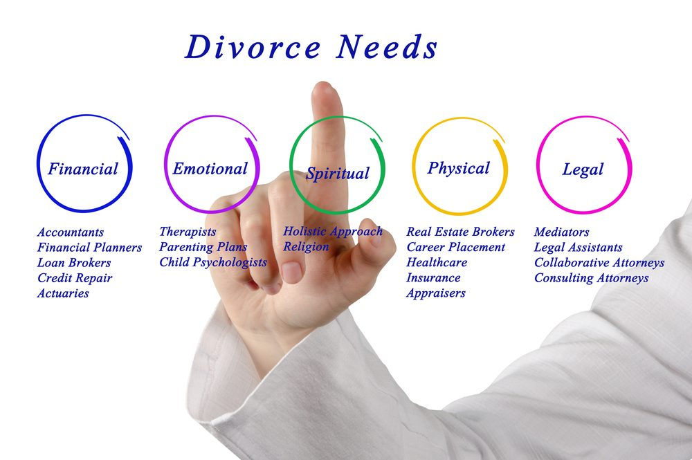 collaborative divorce attorney